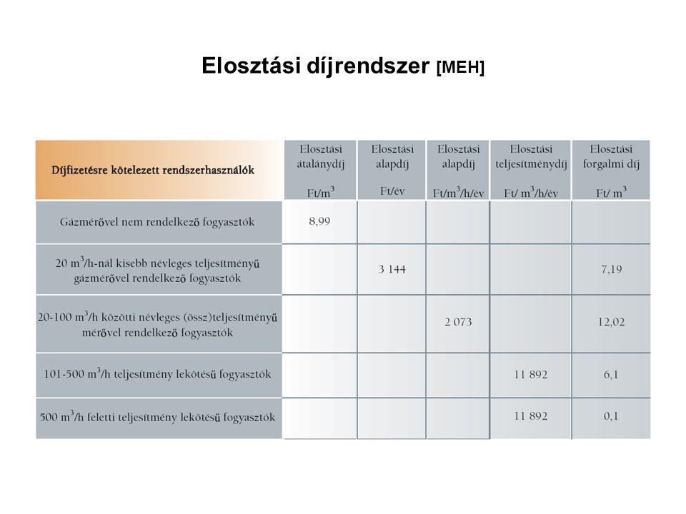 Elosztási díjrendszer [MEH]